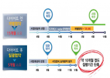 경북도, 2019년도 지방재정 우수사례 발표대회 대통령상 수상