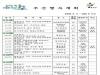 울진군 주간행사계획(5.11 ~ 5.17)