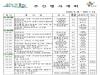 울진군 주간행사계획(6.29 ~ 7.5)